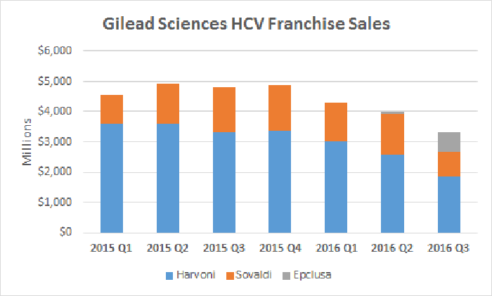 Gilead Sciences HCV Sales Trend