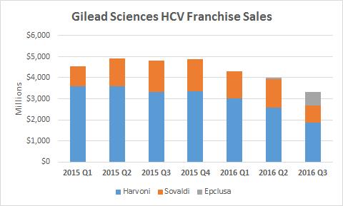 Gilead Sciences HCV Sales Trend