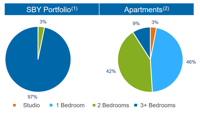 Chart of apartments versus single family bedrooms.