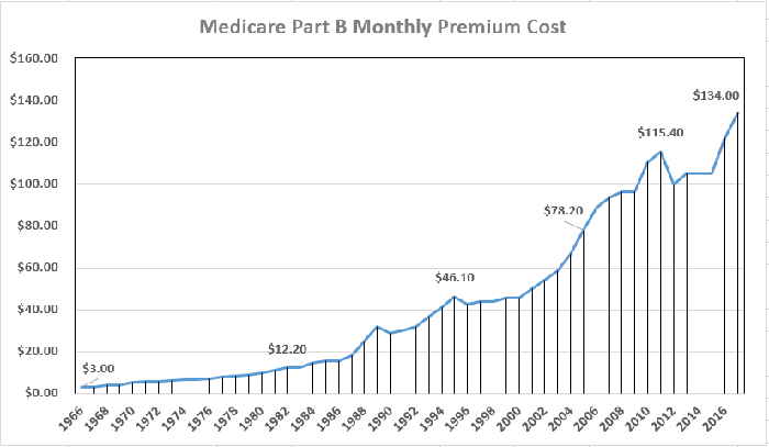 Medicare Part B premiums have risen by an average of 7.7% per year since 1966.