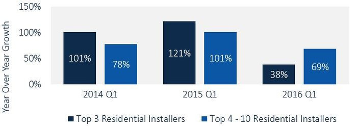 Graph showing a shift in residential solar growth from large installers in 2014 to smaller installers in 2016.