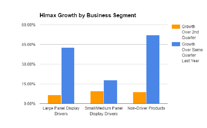 A chart showing Himax's business growth by segment both sequentially and year-over-year in the third quarter. All three segments, large screen drivers, small screen drivers, and non-driver technology, increased over the previous quarter and over the same period last year.