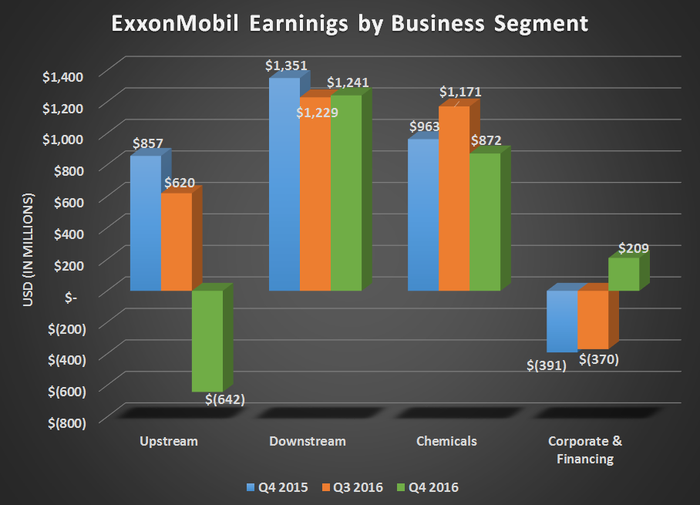 Chart of ExxonMobil segment earnings for Q4 2015, Q3 2016, and Q4 2016