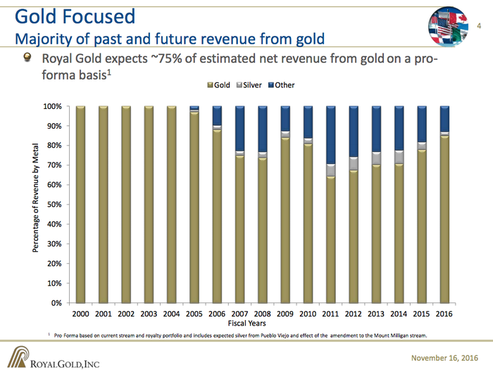 A bar chart showing the changes that have taken place in Royal Gold's portfolio.