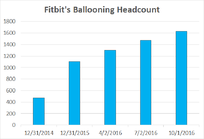 A chart showing Fitbit's headcount since the end of 2014 nearly quadrupling since