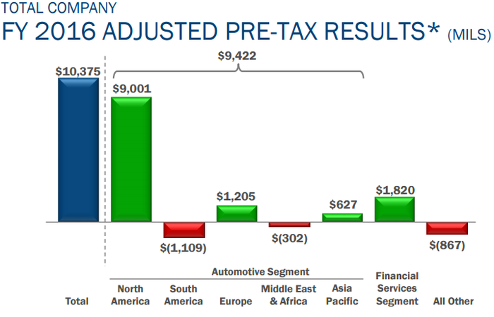 Graphic showing Ford's pre-tax profits per region.