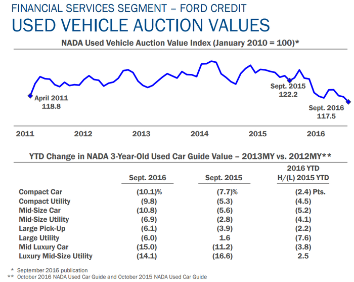 Graphic depicting residual values declining.