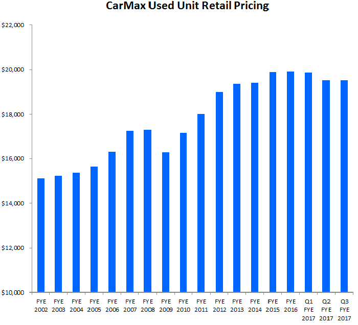 Graphic depicting a plateau in CarMax's average used car prices.