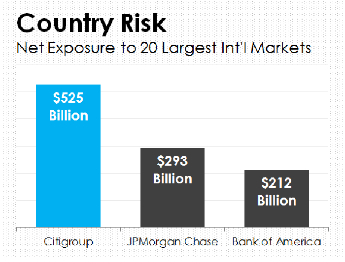 A bar chart showing the Citigroup has more international exposure than JPMorgan Chase and Bank of America.
