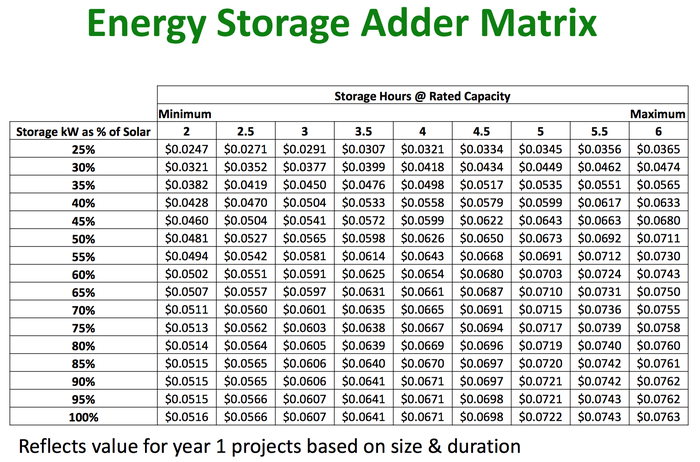 The adder matrix for energy storage from Massachusetts Department of Energy.