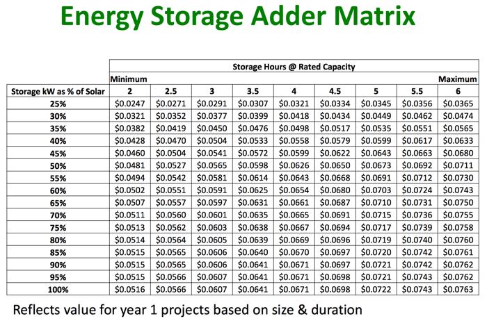 The adder matrix for energy storage from Massachusetts Department of Energy.