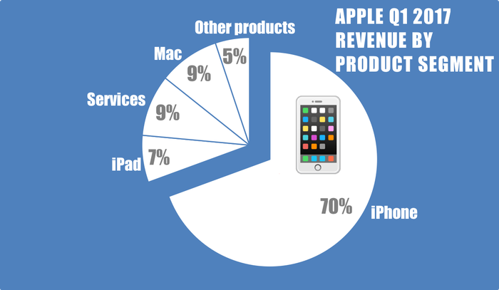 Chart showing Apple's first-quarter revenue by segment.