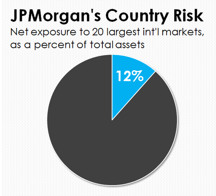 A pie chart showing JPMorgan Chase's international exposure as a percent of its total assets.