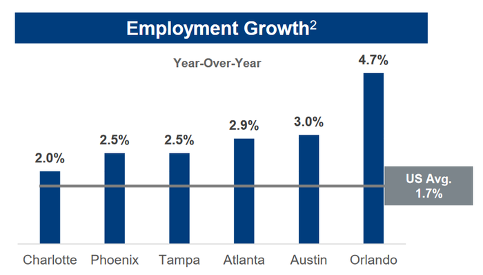 Chart of employment growth in Cousins Properties' markets.