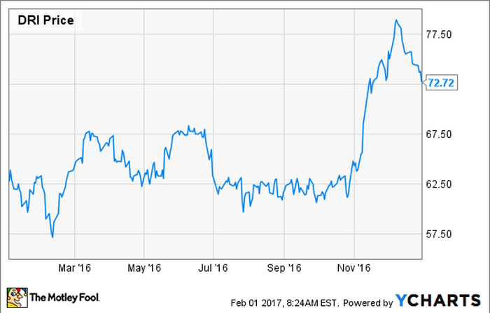 A chart showing Darden's 2016 stock price