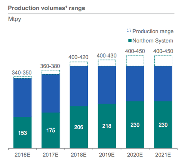 A bar chart showing Vale's projections for increased iron ore production over the next several years.