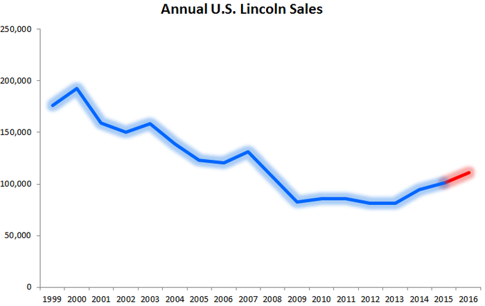Graphic showing Lincoln's annual sales since 1999, with a fairly steady decline from 2000 to 2009.