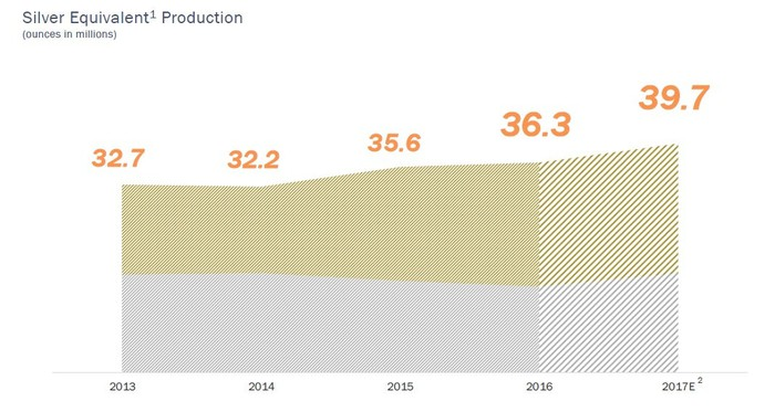 Chart showing Coeur's silver equivalent production between 2013 and 2017 expected.