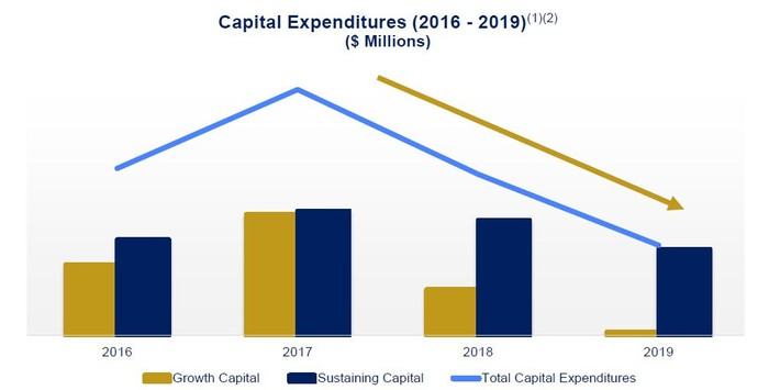 Chart showing Tahoe's expected capital expenditures through 2019.