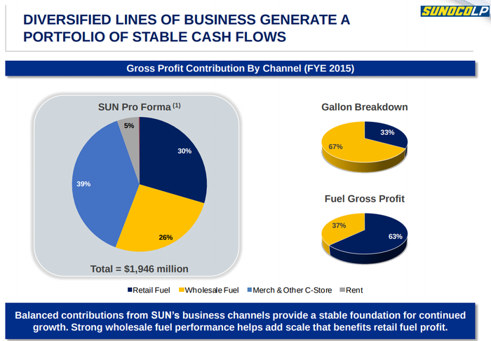 A slide from a recent investor presentation showing gross profit contributions by segment and revenue category.