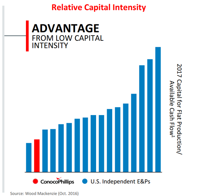 A graph showing relative capital intensity of ConocoPhillips and peers. The company is the second lowest of 17 companies listed.