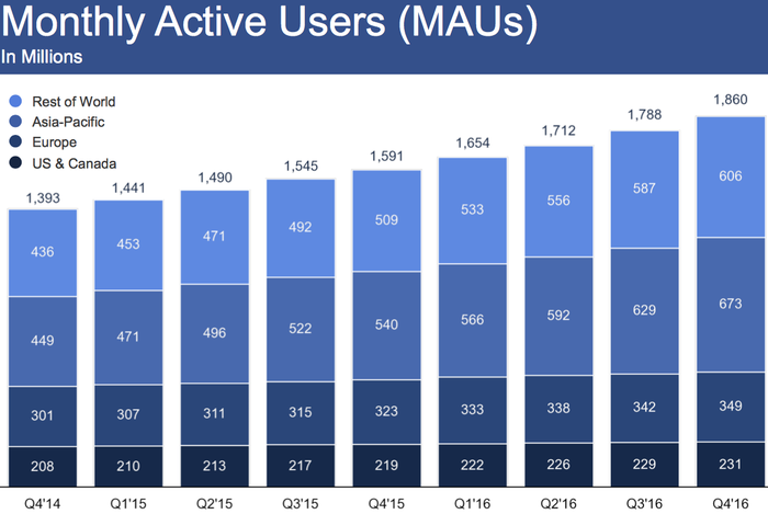 Chart showing Facebook's monthly active user growth