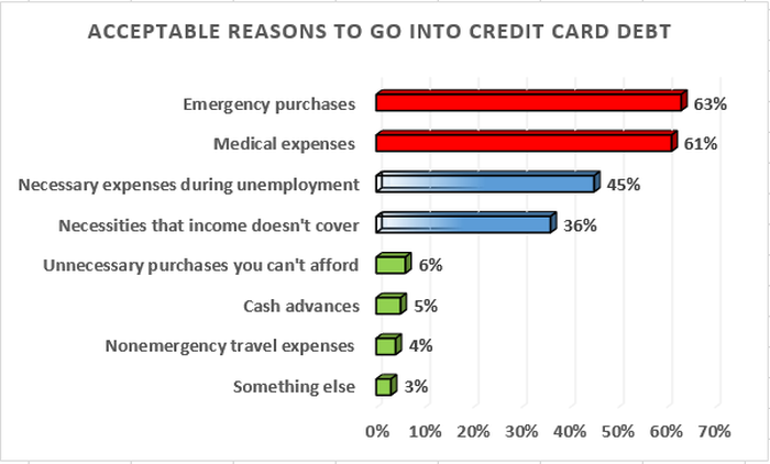 The only acceptable reasons to go into credit card debt are emergency purchases and medical expenses.