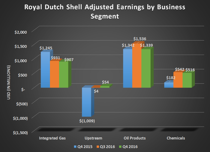 Chart of Royal Dutch Shell's segmented earnings for Q4 2015, Q3 2016, and Q4 2016