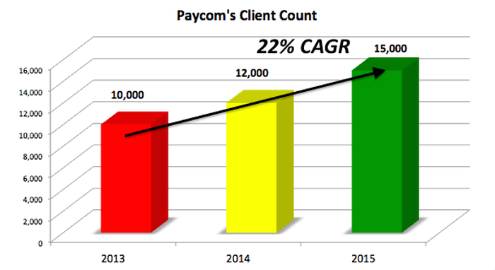 Image showing customer count growing from 10,000 in 2013 to 15,000 in 2015.