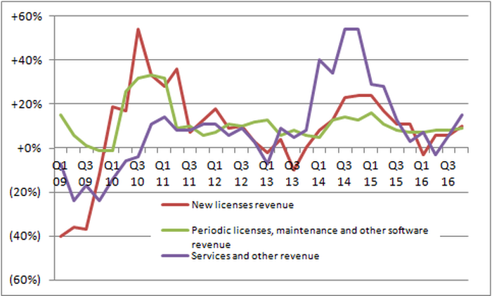 Chart showing growth rates of three revenue streams