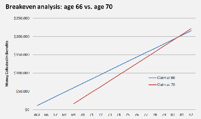 A chart showing that the break even age for claiming benefits at age 66 or age 70 is  in a person's 80s.