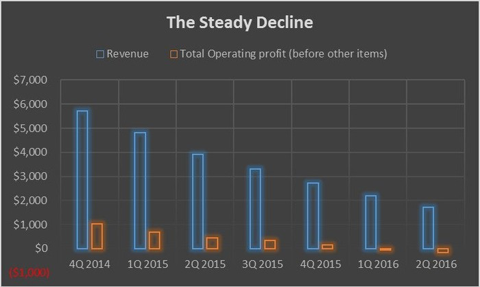 Chart showing revenue and profits declining over the past two years.