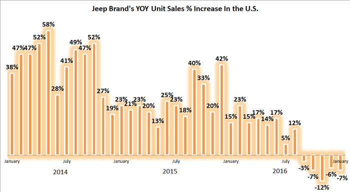 Chart showing trend of Jeep year-over-year sales from 2014 through 2016.
