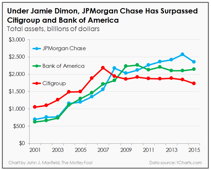 A chart tracking the total assets of JPMorgan Chase, Citigroup, and Bank of America.