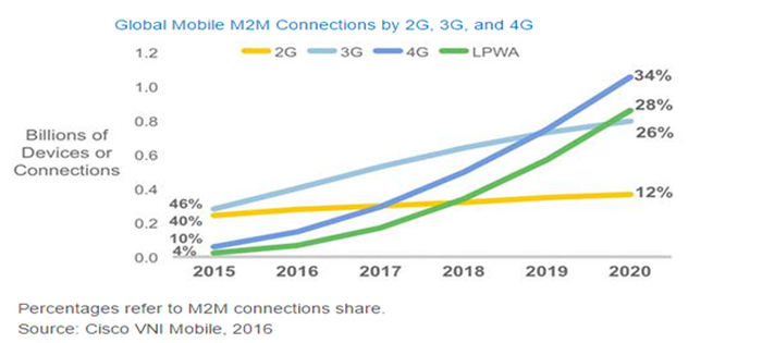 Image showing LPWA networking growth trend.