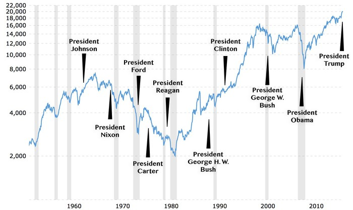 Historical Dow Jones performance chart
