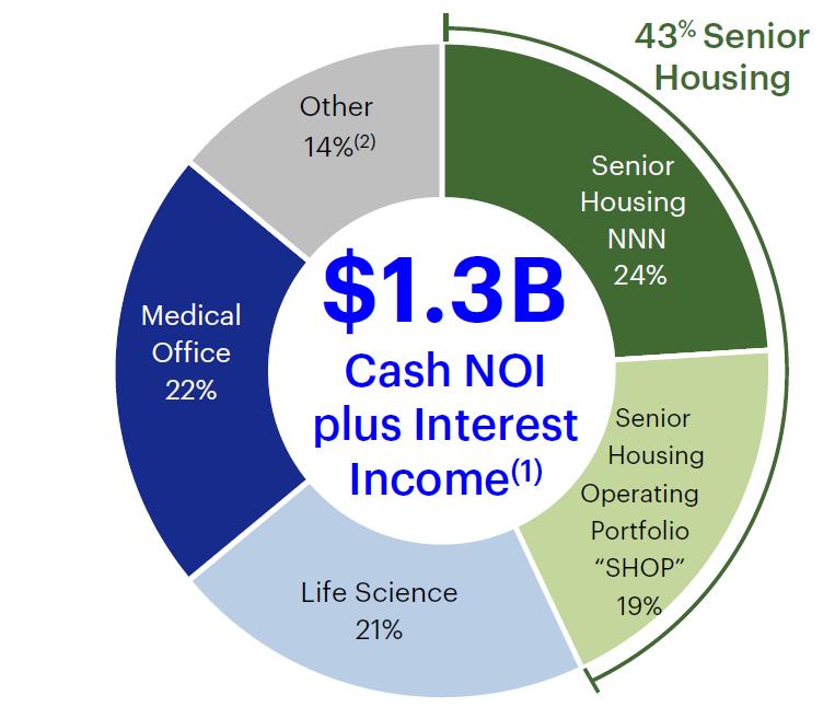 HCP's property portfolio.