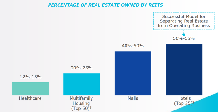 Chart of REIT ownership percentage for certain property types.