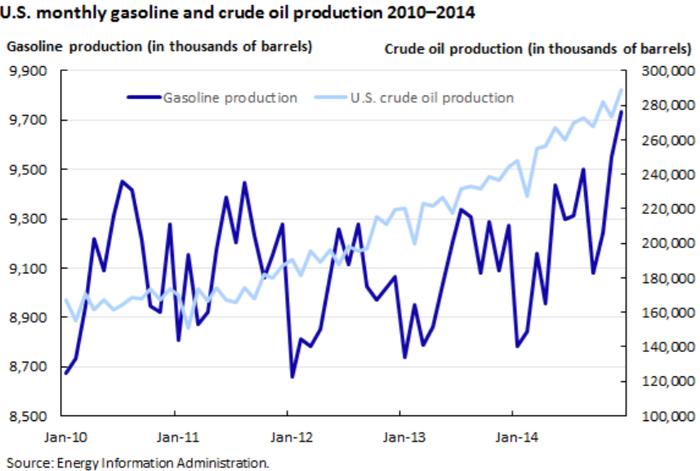 Chart of monthly U.S. gasoline and crude oil production climbing from 2010 to 2014