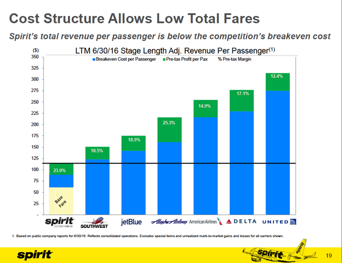 Spirit's total revenue per passenger is lower than its competitors' breakeven costs.