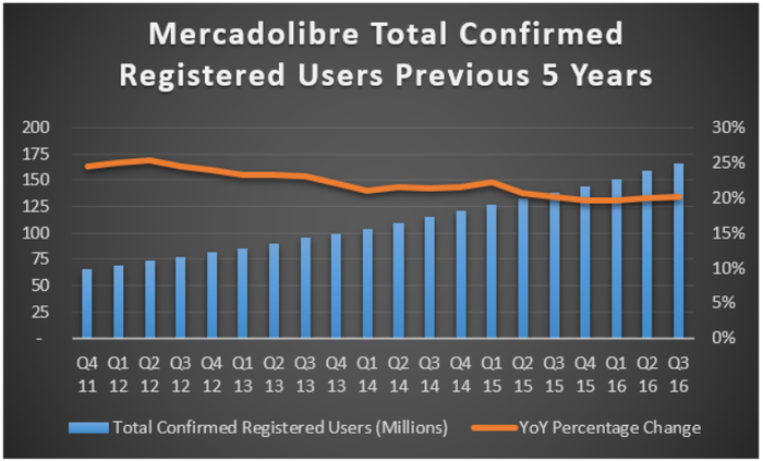 Chart showing user growth over five years.