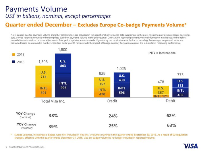 Bar graph showing Visa Inc's Total Payment volume growh year over year