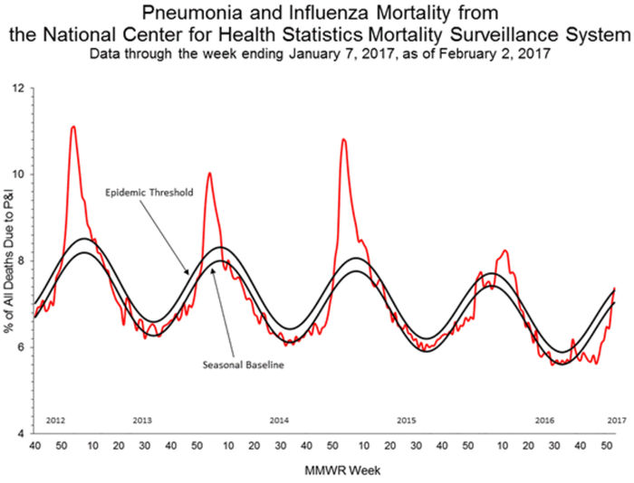 CDC chart showing flu mortality rates have risen above the epidemic threshold for the 2016-2017 flu season