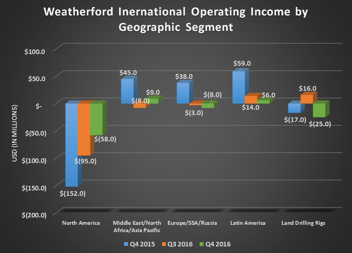 Chart of Weatherford International's operating income by geographic segments for Q4 2015, Q3 2016, and Q4 2016.