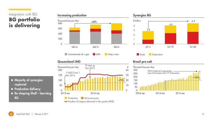 Investor slide should production and cash flow performance of BG Group
