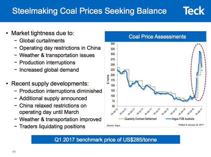 Investor slide showing the swift price advance of met coal at the end of 2016 and the quick decline at the start of 2017
