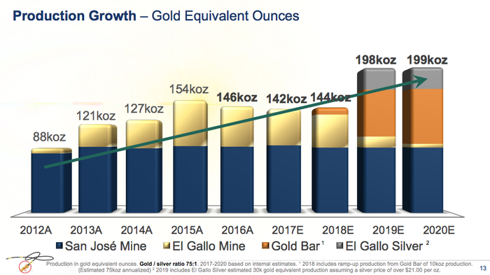 A bar graph showing that new mine development is a key part of McEwen's production plans.