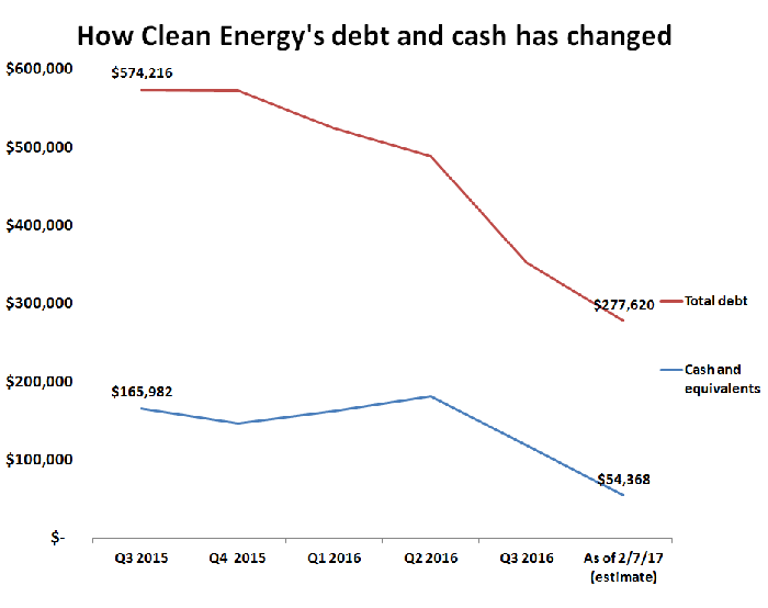 A table showing that Clean Energy's total debt has fallen from $574 million in September 2015 to $277.6 million to date, and its cash and equivalents have fallen from $166 million to $54 million over the same period.