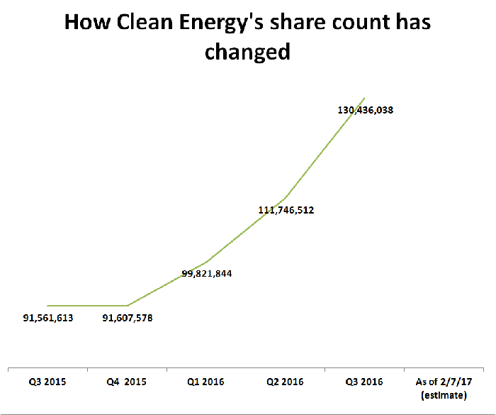 Table showing that Clean Energy Fuels' share count has increased from 91.6 million in September 2015 to 130.4 million in September 2016.