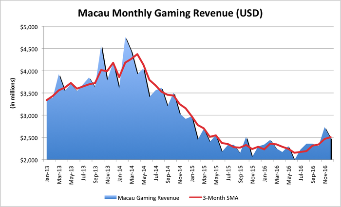 Chart showing a sharp decline in Macau's gaming revenue over the past two years.